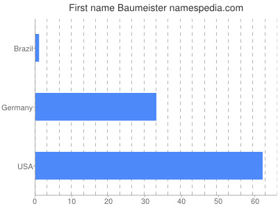 Given name Baumeister