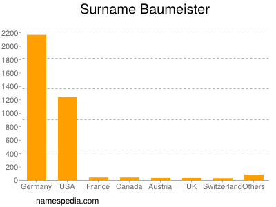 Surname Baumeister