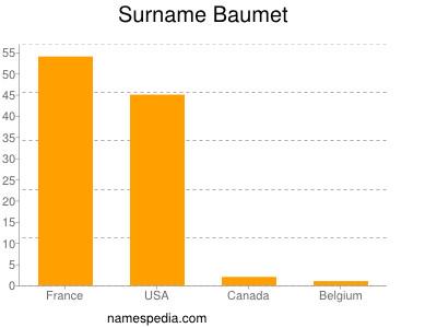 Surname Baumet