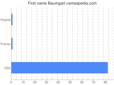 Given name Baumgart