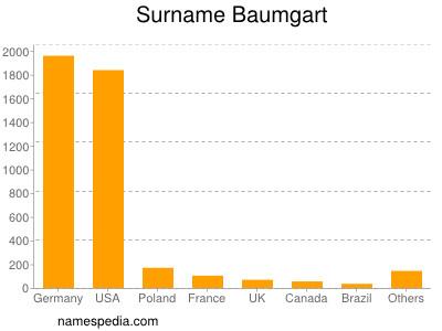 Surname Baumgart