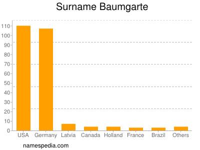 Surname Baumgarte