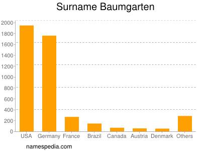 Surname Baumgarten