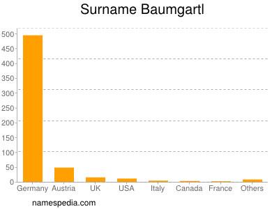 Surname Baumgartl