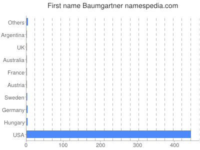 Given name Baumgartner