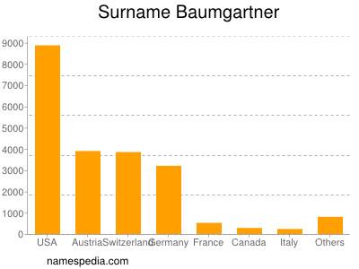 Surname Baumgartner