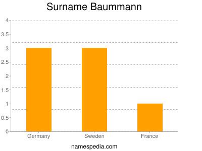 Surname Baummann
