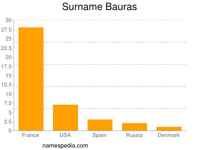 Surname Bauras