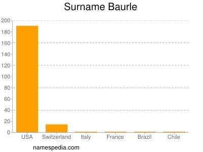 Surname Baurle