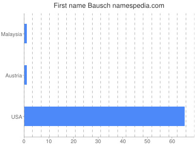 Given name Bausch