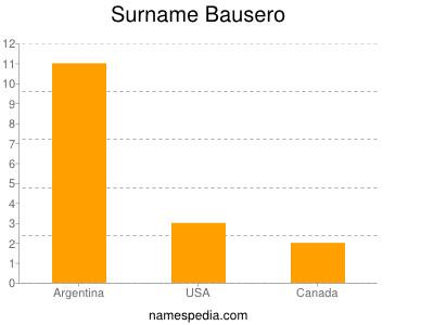 Surname Bausero