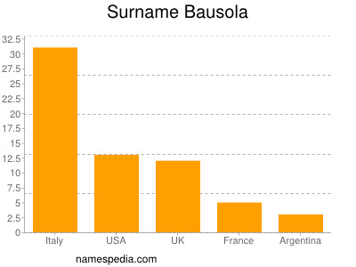 Surname Bausola