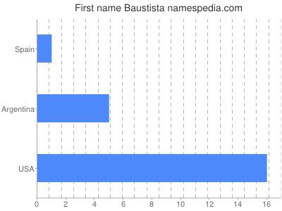 Given name Baustista