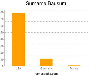 Surname Bausum