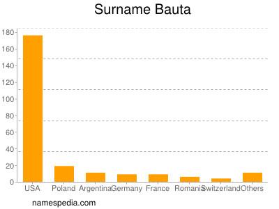 Surname Bauta