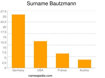 Surname Bautzmann