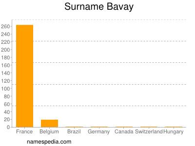 Surname Bavay