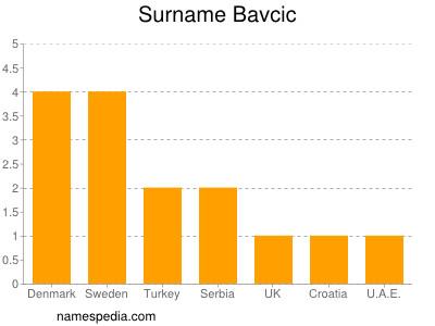 Surname Bavcic