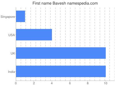 Given name Bavesh