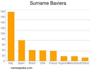 Surname Baviera