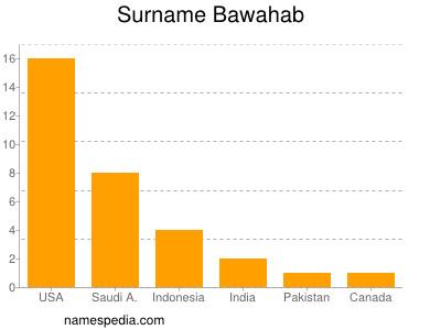 Surname Bawahab