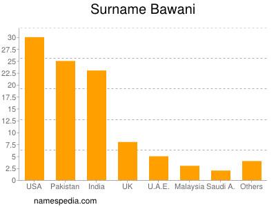 Surname Bawani