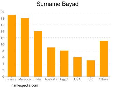 Surname Bayad