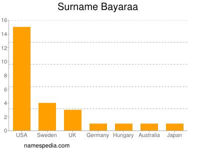 Surname Bayaraa