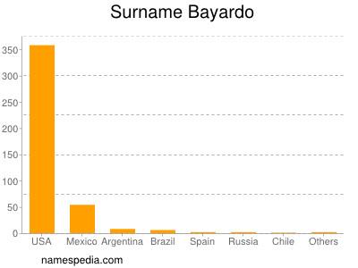 Surname Bayardo