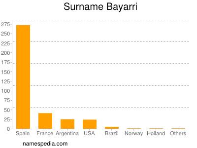 Surname Bayarri