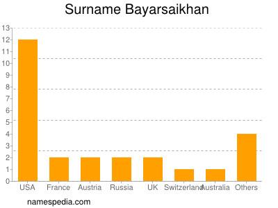Surname Bayarsaikhan