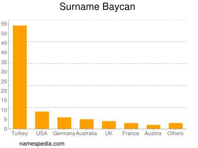Surname Baycan