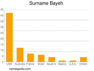 Surname Bayeh