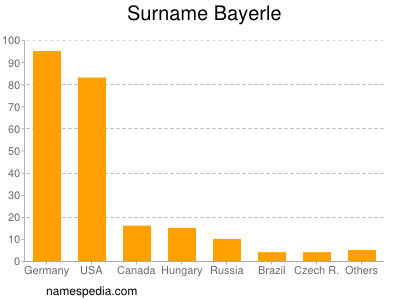 Surname Bayerle