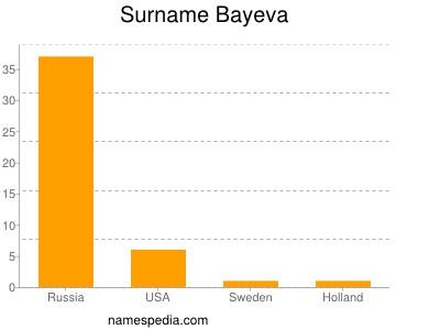 Surname Bayeva