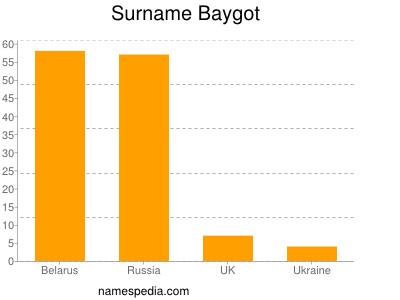 Surname Baygot