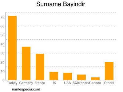 Surname Bayindir