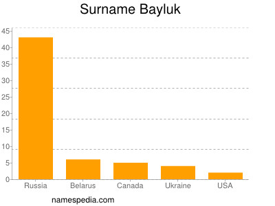 Surname Bayluk