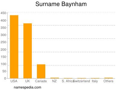 Surname Baynham