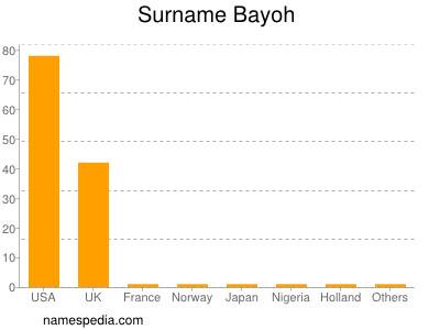 Surname Bayoh