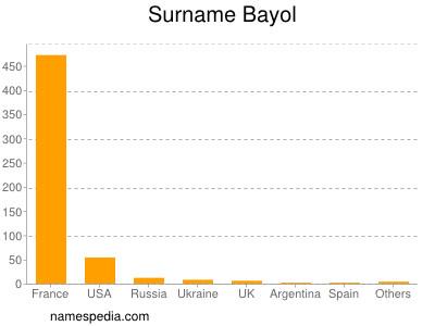 Surname Bayol