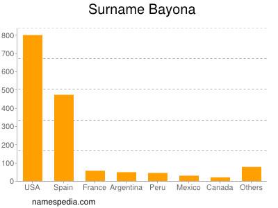 Surname Bayona