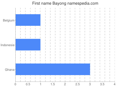Given name Bayong