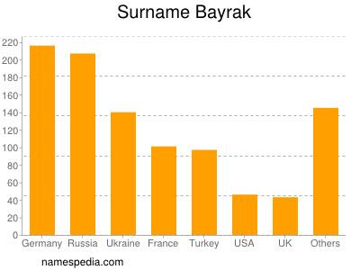 Surname Bayrak