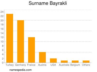 Surname Bayrakli