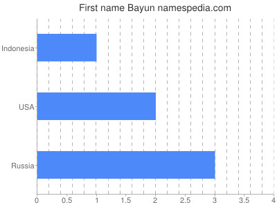 Given name Bayun