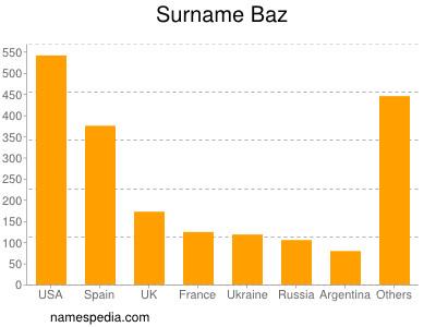 Surname Baz