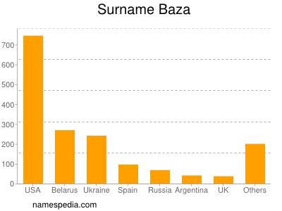 Surname Baza
