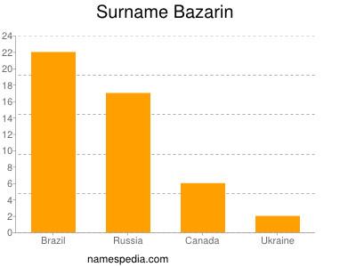 Surname Bazarin
