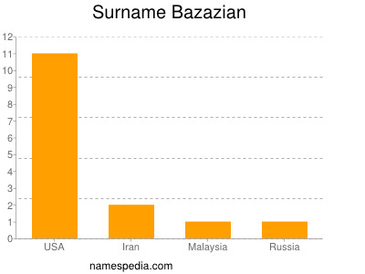 Surname Bazazian